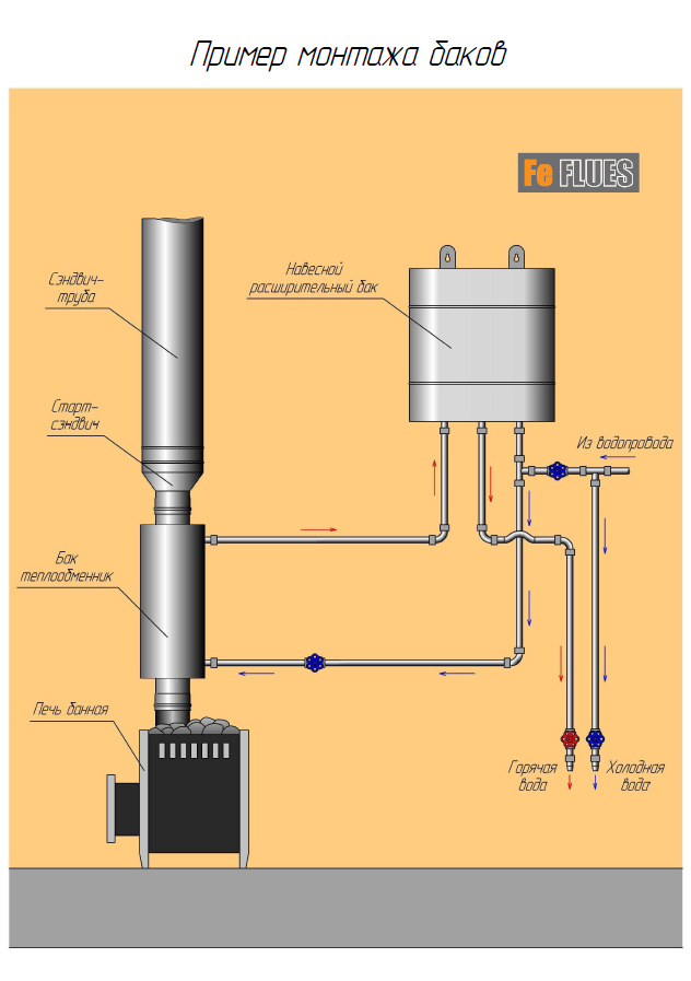 Подсоединение теплообменника в бане Паяный теплообменник Alfa Laval CBH18-39A Подольск